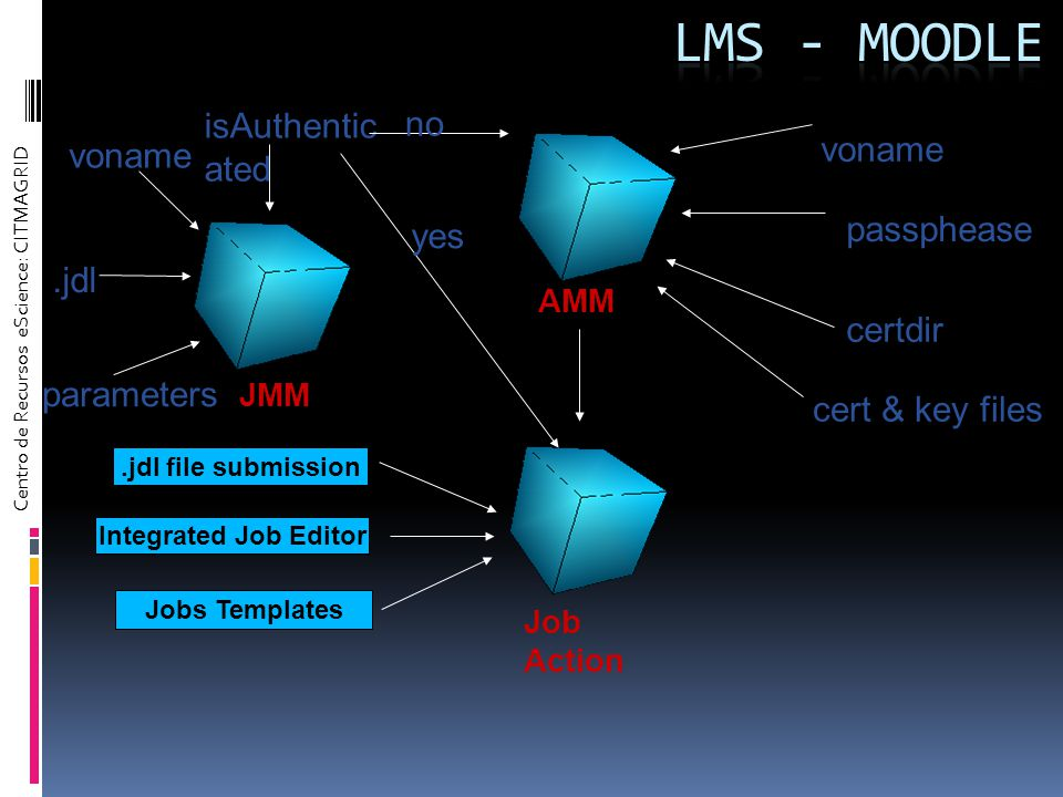 Centro de Recursos eScience: CITMAGRID JMM isAuthentic ated voname.jdl parameters no yes AMM voname passphease Job Action certdir cert & key files.jdl