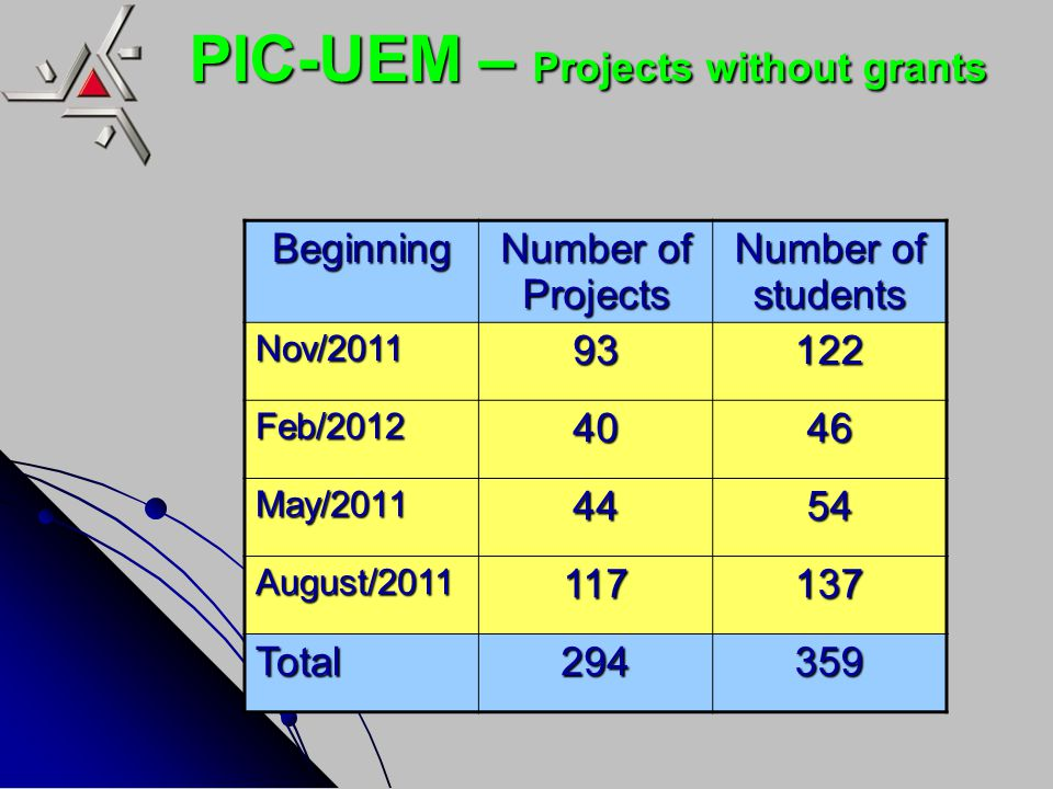 PIC-UEM – Projects without grants Beginning Number of Projects Number of students Nov/ Feb/ May/ August/ Total294359