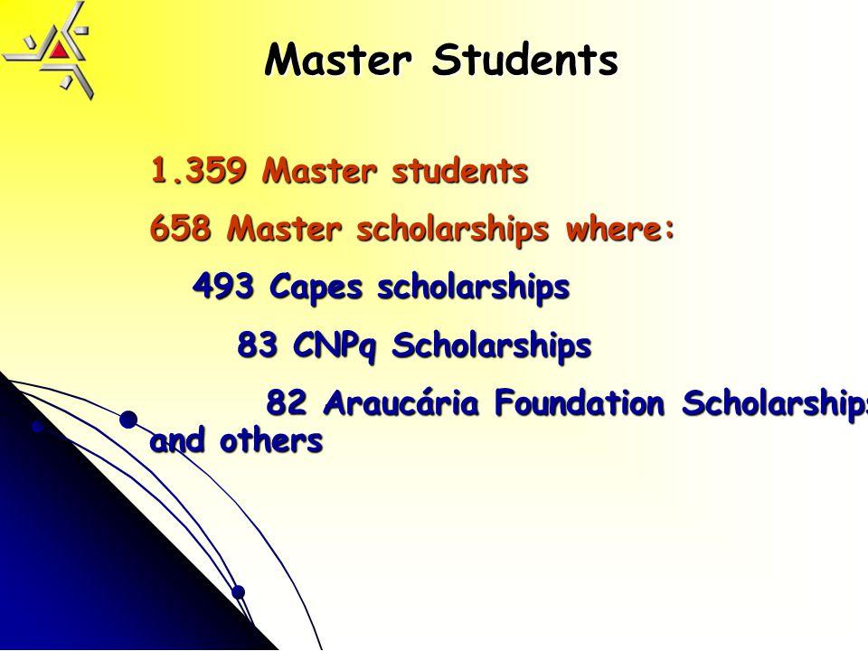 Master Students 1.359 Master students 658 Master scholarships where: 493 Capes scholarships 493 Capes scholarships 83 CNPq Scholarships 83 CNPq Scholarships 82 Araucária Foundation Scholarships and others 82 Araucária Foundation Scholarships and others