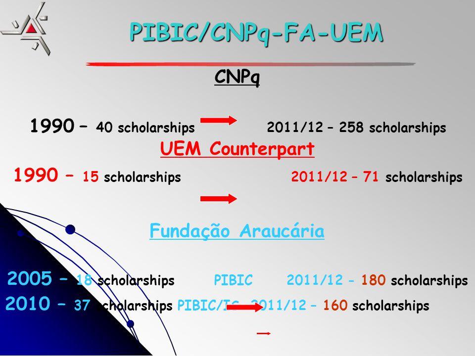 PIBIC/CNPq-FA-UEM CNPq 1990 – 40 scholarships2011/12 – 258 scholarships UEM Counterpart 1990 – 15 scholarships 2011/12 – 71 scholarships Fundação Araucária 2005 – 18 scholarships PIBIC 2011/12 - 180 scholarships 2010 – 37 scholarships PIBIC/IS 2011/12 – 160 scholarships