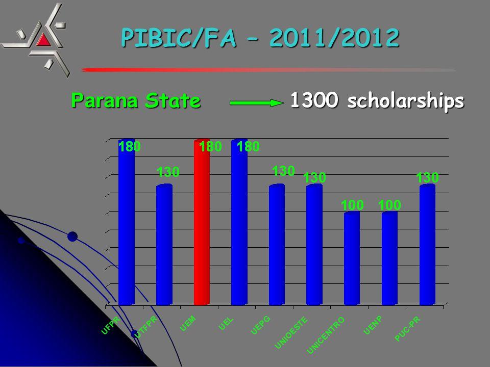 PIBIC/FA – 2011/2012 Parana State 1300 scholarships Parana State 1300 scholarships