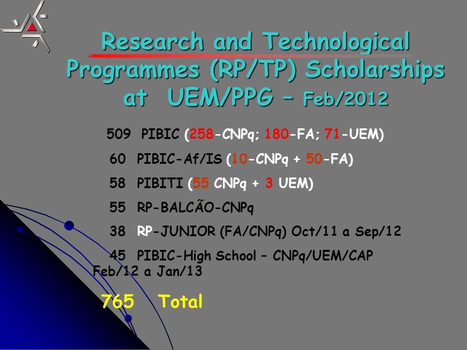 509 PIBIC (258-CNPq; 180-FA; 71-UEM) 60 PIBIC-Af/IS (10-CNPq + 50-FA) 58 PIBITI (55 CNPq + 3 UEM) 55 RP-BALCÃO-CNPq 38 RP-JUNIOR (FA/CNPq) Oct/11 a Sep/12 45 PIBIC-High School – CNPq/UEM/CAP Feb/12 a Jan/13 765 Total Research and Technological Programmes (RP/TP) Scholarships at UEM/PPG – Feb/2012