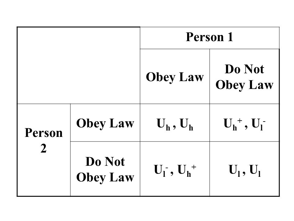 Person 1 Obey Law Do Not Obey Law Person 2 Obey LawU h, U h U h +, U l - Do Not Obey Law U l -, U h + U l, U l
