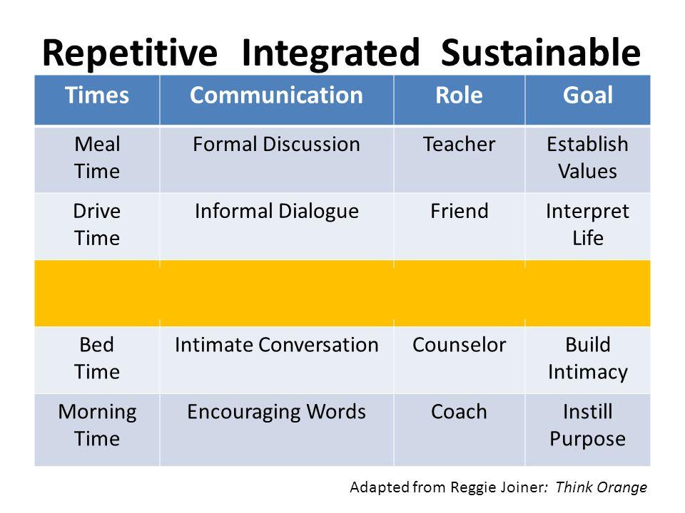TimesCommunicationRoleGoal Meal Time Formal DiscussionTeacherEstablish Values Drive Time Informal DialogueFriendInterpret Life Play Time Learn by Doin