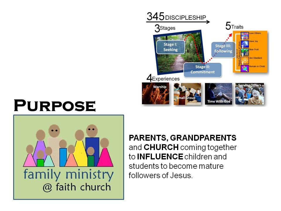 Scope Nursery - KGrade 1-4Grade 5-8Grade 9-12Adults Family Ministry Team Faith Kids DMT