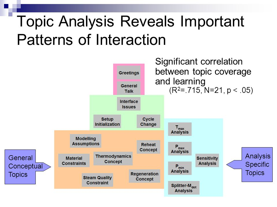 Topic Analysis Reveals Important Patterns of Interaction General Conceptual Topics Analysis Specific Topics Significant correlation between topic coverage and learning (R 2 =.715, N=21, p <.05)