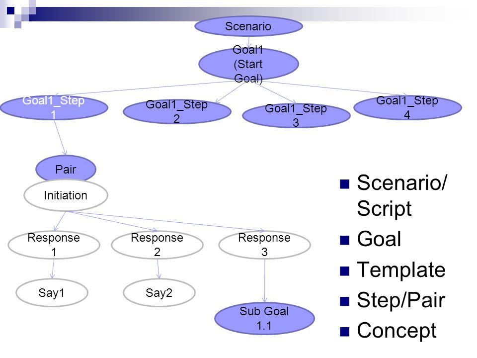 Scenario Goal1 (Start Goal) Sub Goal 1.1 Goal1_Step 1 Goal1_Step 2 Goal1_Step 3 Goal1_Step 4 Pair Initiation Response 2 Response 1 Response 3 Say1Say2 Scenario/ Script Goal Template Step/Pair Concept