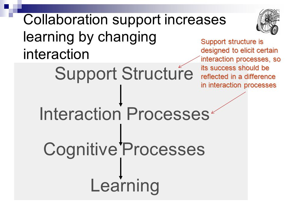 Collaboration support increases learning by changing interaction Support Structure Interaction Processes Cognitive Processes Learning Support structure is designed to elicit certain interaction processes, so its success should be reflected in a difference in interaction processes