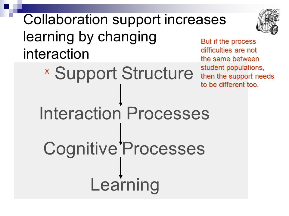 Collaboration support increases learning by changing interaction Support Structure Interaction Processes Cognitive Processes Learning But if the process difficulties are not the same between student populations, then the support needs to be different too.