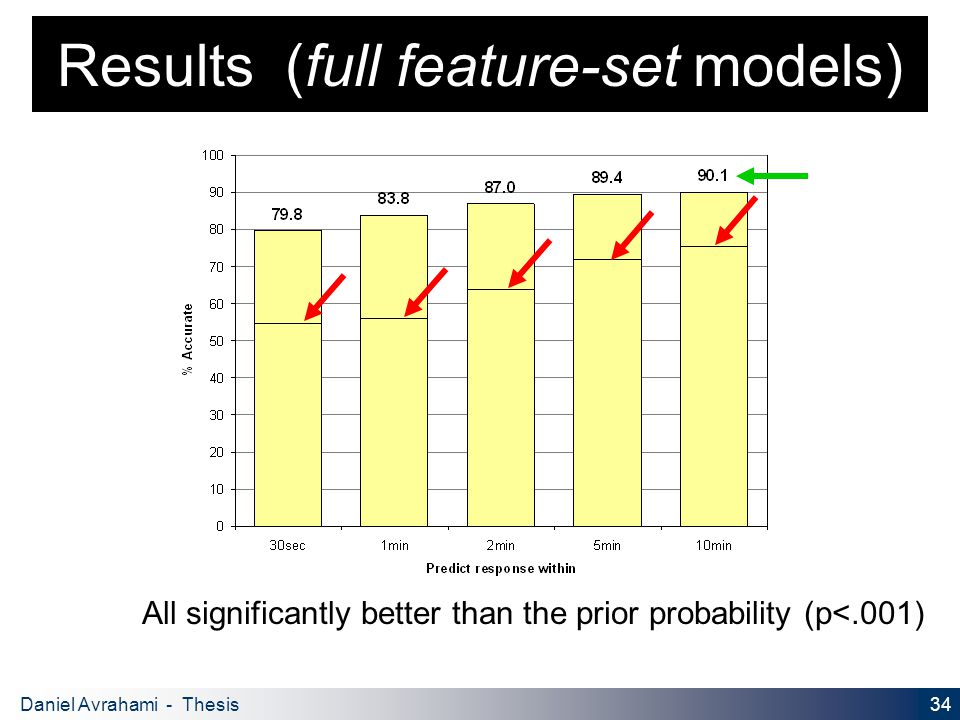 34 Daniel Avrahami - Thesis Proposal Results (full feature-set models) All significantly better than the prior probability (p<.001)
