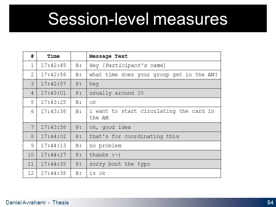 54 Daniel Avrahami - Thesis Proposal Session-level measures #TimeMessage Text 117:42:45B:Hey [Participant's name] 217:42:56B:what time does your group get in the AM.