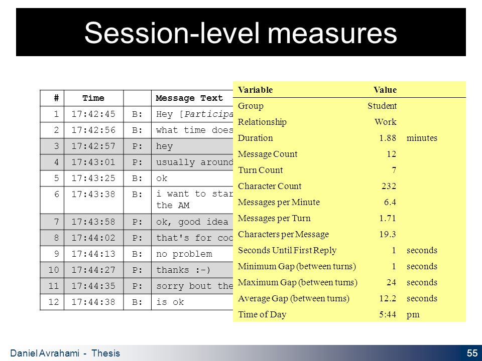 55 Daniel Avrahami - Thesis Proposal Session-level measures #TimeMessage Text 117:42:45B:Hey [Participant's name] 217:42:56B:what time does your group get in the AM.
