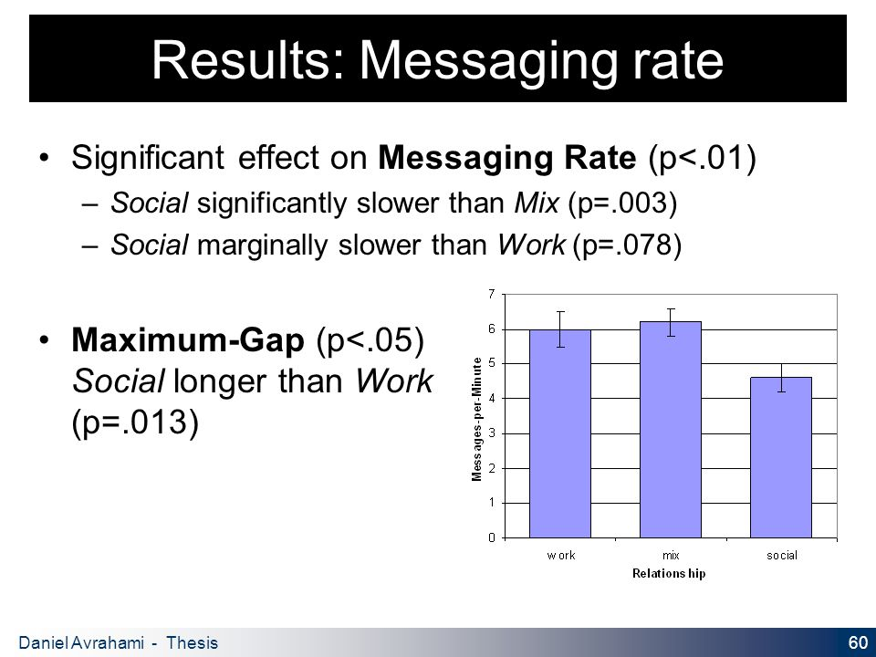 60 Daniel Avrahami - Thesis Proposal Results: Messaging rate Significant effect on Messaging Rate (p<.01) – Social significantly slower than Mix (p=.003) – Social marginally slower than Work (p=.078) Maximum-Gap (p<.05) Social longer than Work (p=.013)