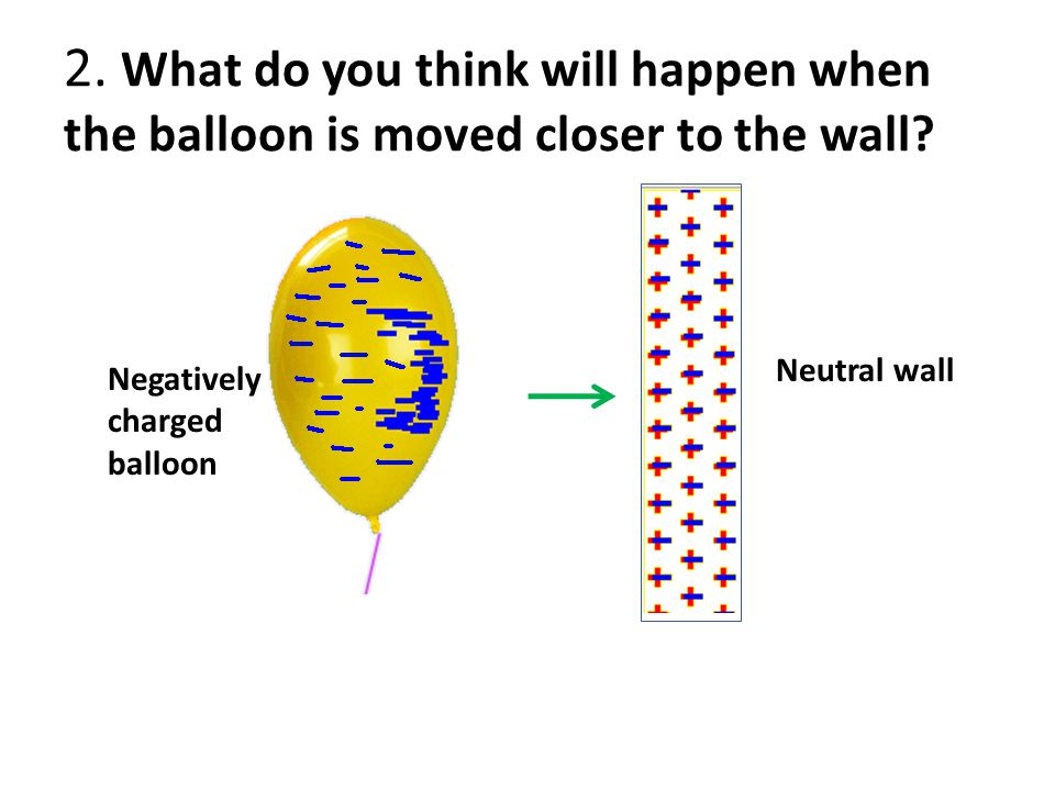 2. What do you think will happen when the balloon is moved closer to the wall? Neutral wall Negatively charged balloon