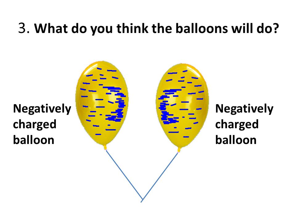 3. What do you think the balloons will do? Negatively charged balloon