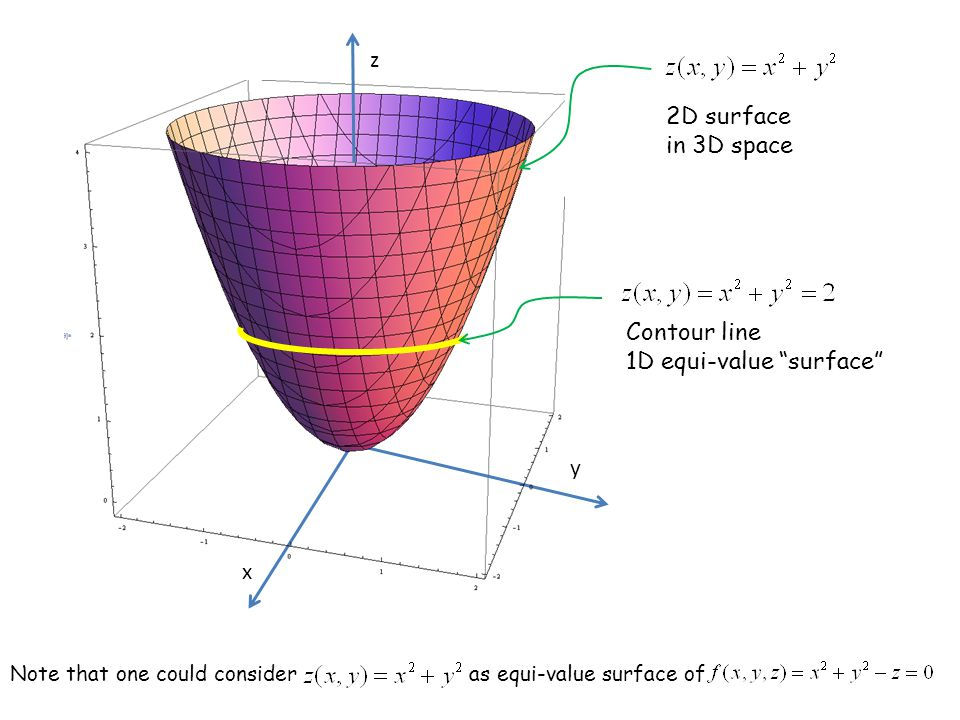 "x y z Contour line 1D equi-value ""surface"" 2D surface in 3D space Note that one could consideras equi-value surface of"