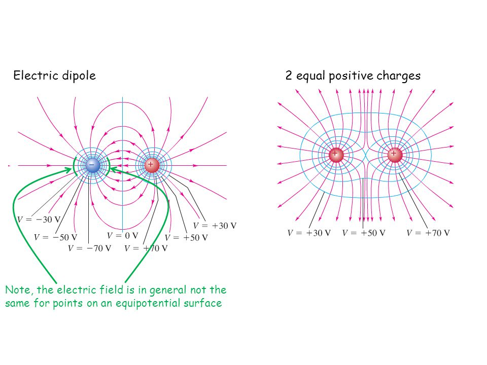 Electric dipole2 equal positive charges Note, the electric field is in general not the same for points on an equipotential surface