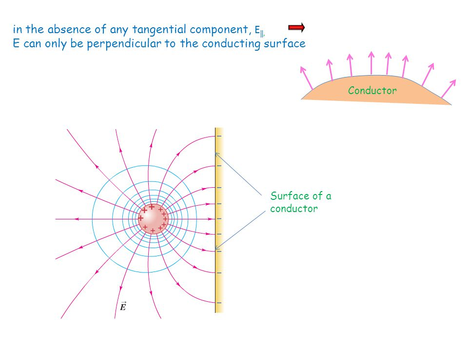 in the absence of any tangential component, E , E can only be perpendicular to the conducting surface Conductor Surface of a conductor