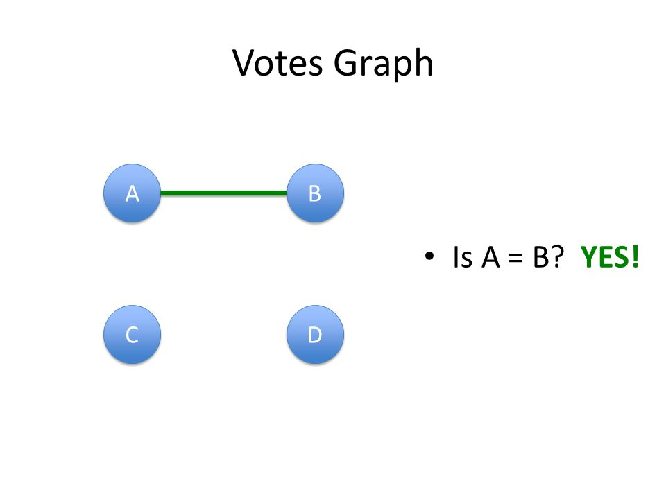 Votes Graph A A B B C C D D Is A = B YES!