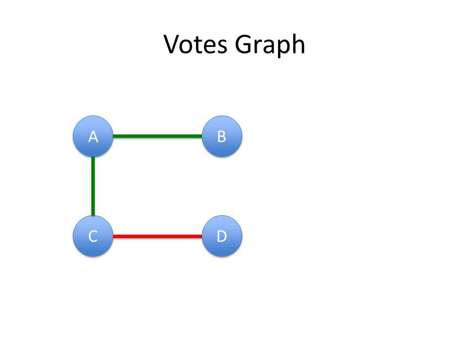 Votes Graph A A B B C C D D
