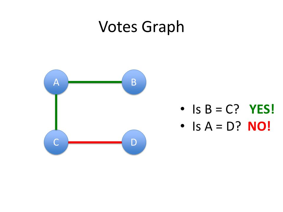 Votes Graph A A B B C C D D Is B = C YES! Is A = D NO!