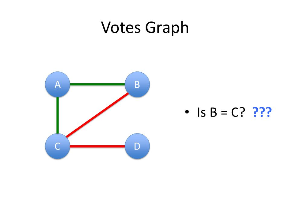 Votes Graph A A B B C C D D Is B = C