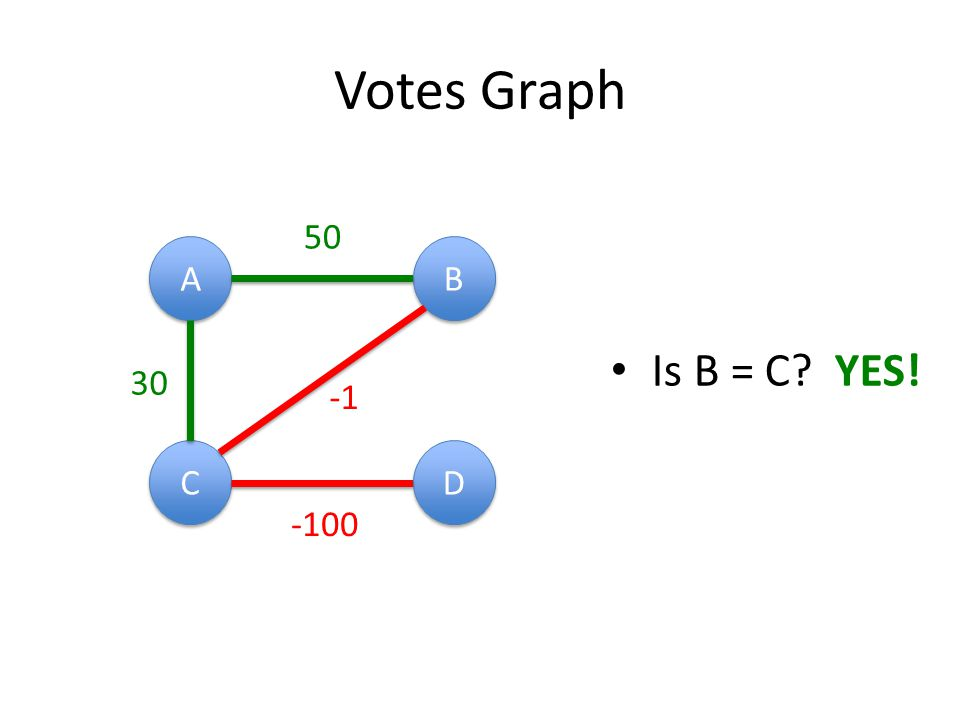 Votes Graph A A B B C C D D Is B = C YES! 50 30 -100