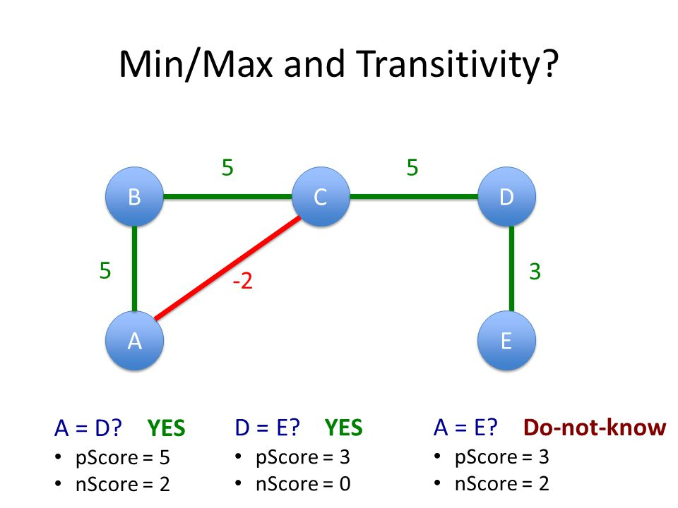 Min/Max and Transitivity. B B C C A A D D 5 5 -2 E E 5 3 A = D.