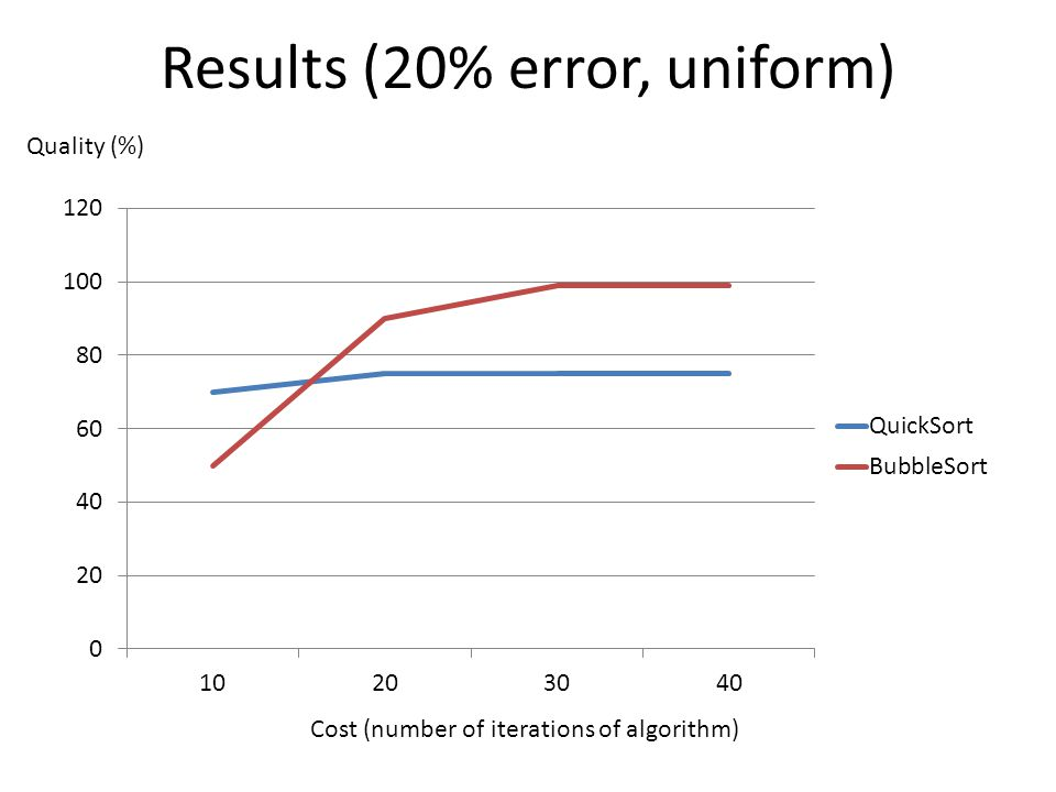 Results (20% error, uniform) Cost (number of iterations of algorithm) Quality (%)