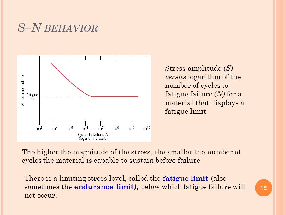 S–N BEHAVIOR Stress amplitude ( S) versus logarithm of the number of cycles to fatigue failure ( N) for a material that displays a fatigue limit The h
