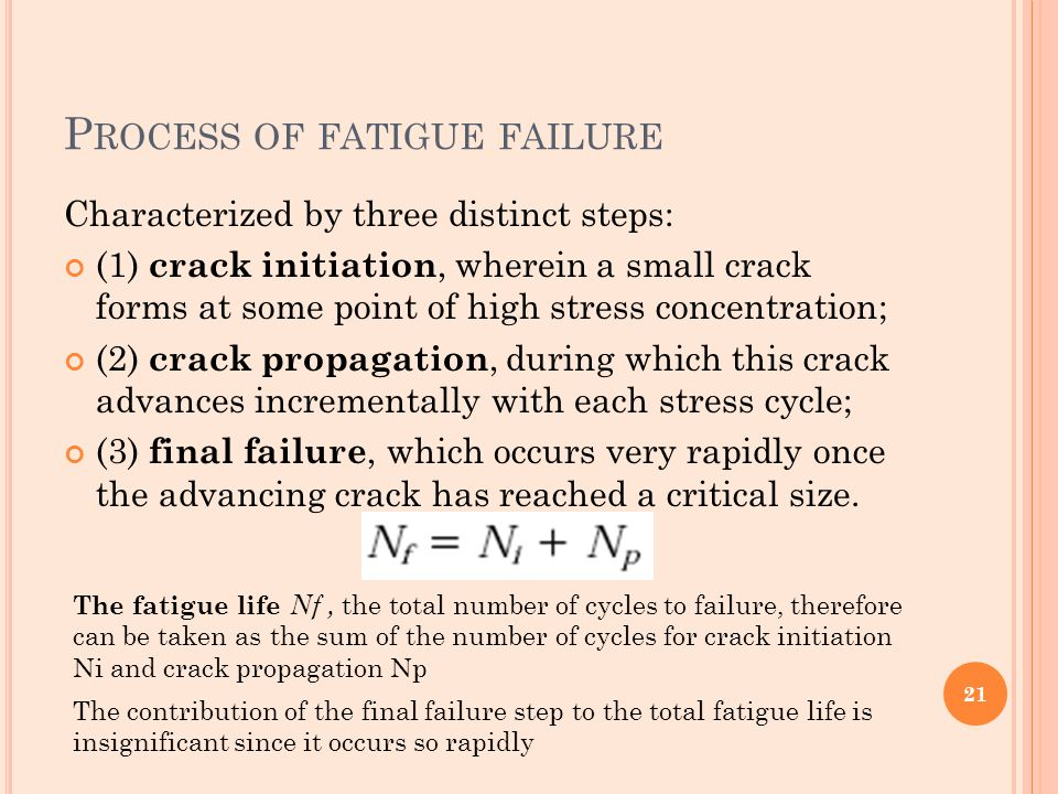 P ROCESS OF FATIGUE FAILURE Characterized by three distinct steps: (1) crack initiation, wherein a small crack forms at some point of high stress conc