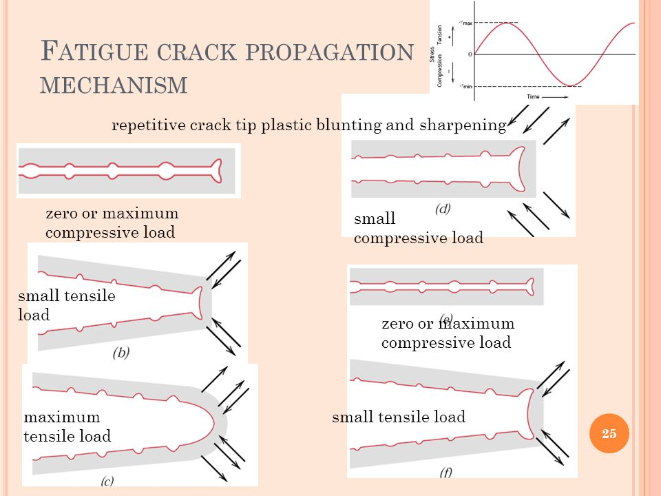 F ATIGUE CRACK PROPAGATION MECHANISM repetitive crack tip plastic blunting and sharpening zero or maximum compressive load small tensile load maximum