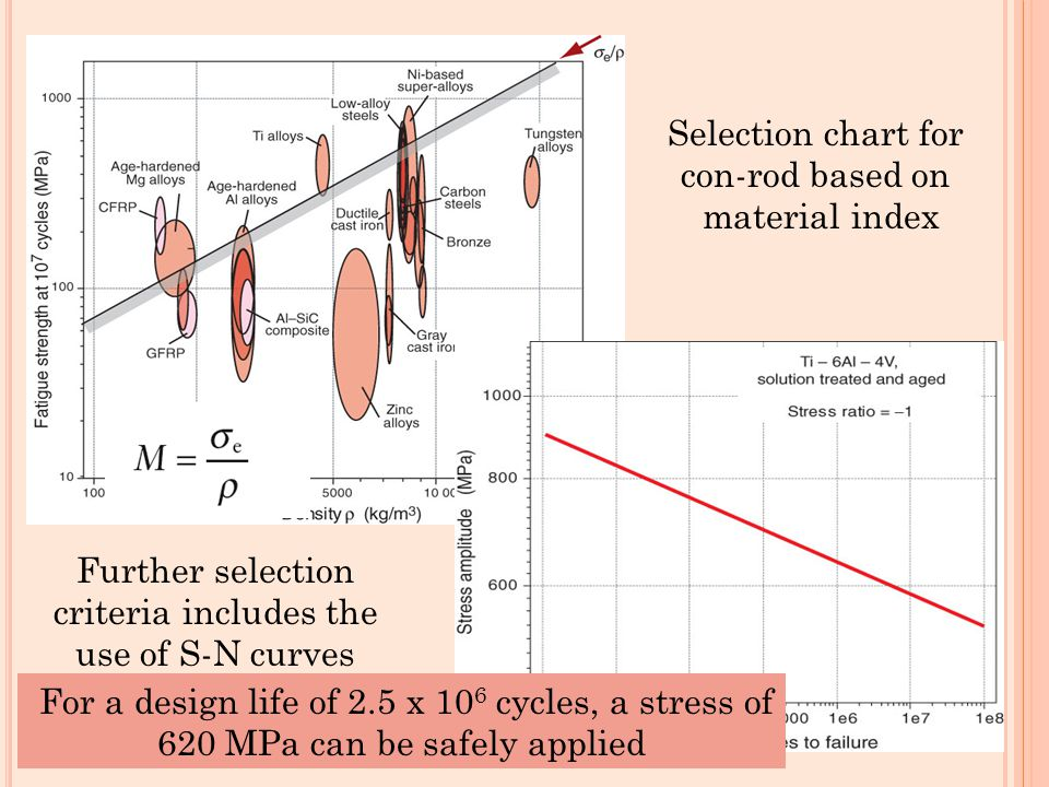 Selection chart for con-rod based on material index Further selection criteria includes the use of S-N curves For a design life of 2.5 x 10 6 cycles,
