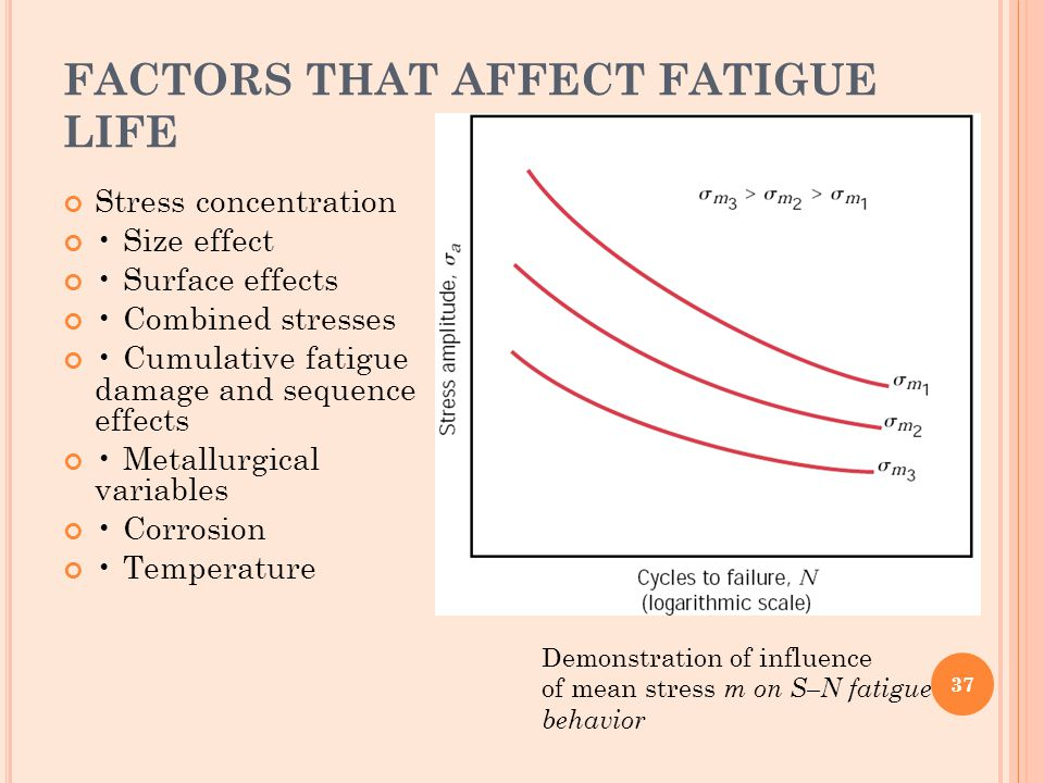 FACTORS THAT AFFECT FATIGUE LIFE Stress concentration Size effect Surface effects Combined stresses Cumulative fatigue damage and sequence effects Met