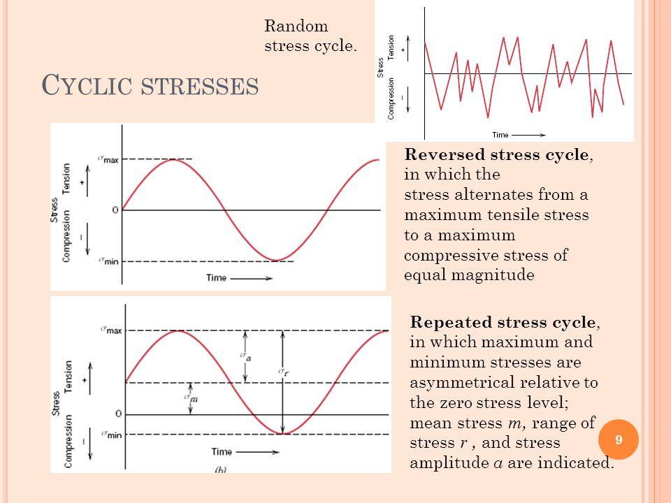 P ARAMETERS mean stress range of stress stress amplitude stress ratio R 10