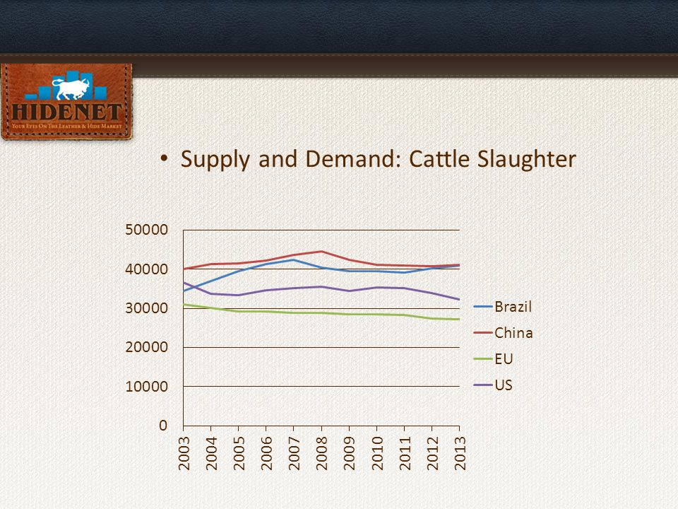 Supply and Demand: Cattle Population