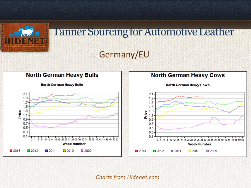 Tanner Sourcing for Automotive Leather Brazil & Argentina Charts from Hidenet.com