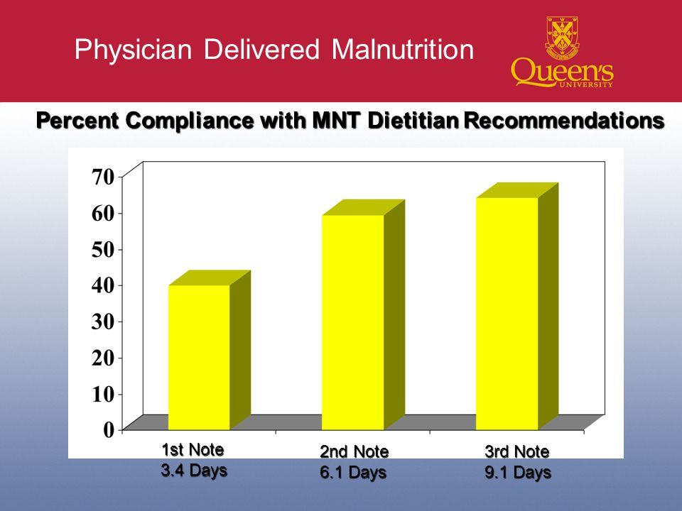 Physician Delivered Malnutrition Percent Compliance with MNT Dietitian Recommendations 1st Note 3.4 Days 2nd Note 6.1 Days 3rd Note 9.1 Days