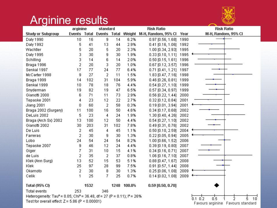 Arginine results