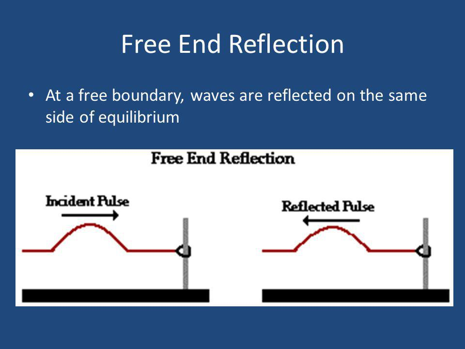Free End Reflection At a free boundary, waves are reflected on the same side of equilibrium
