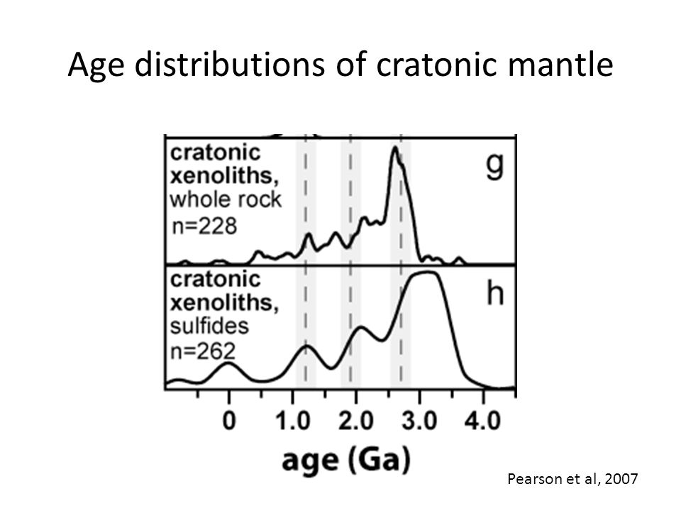 Age distributions of cratonic mantle Pearson et al, 2007