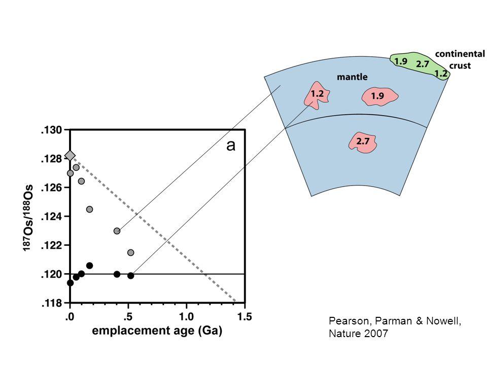 Pearson, Parman & Nowell, Nature 2007