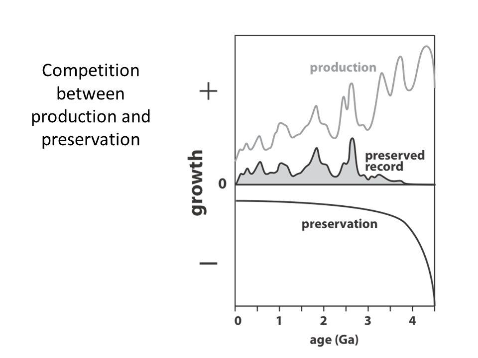 Competition between production and preservation