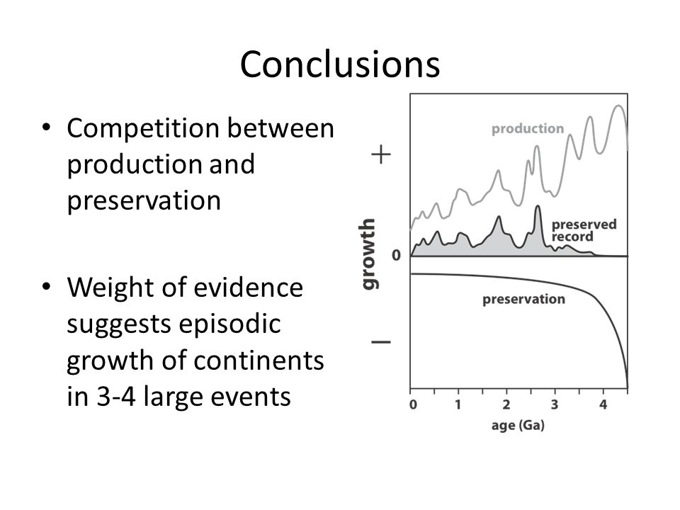 Conclusions Competition between production and preservation Weight of evidence suggests episodic growth of continents in 3-4 large events