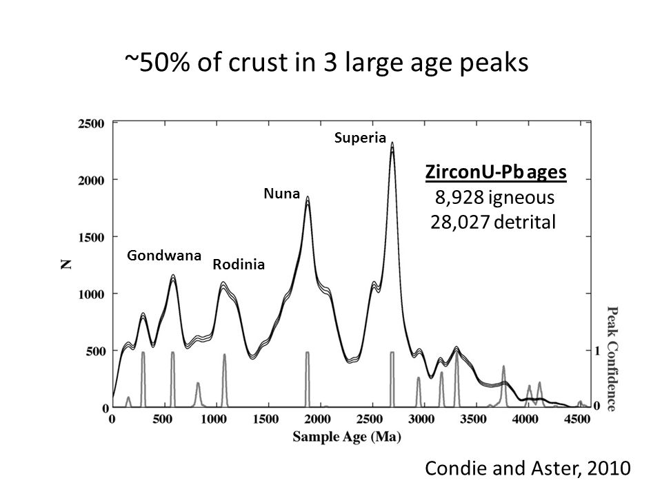 ~50% of crust in 3 large age peaks Condie and Aster, 2010 Sup ZirconU-Pb ages 8,928 igneous 28,027 detrital Gondwana Rodinia Nuna Superia