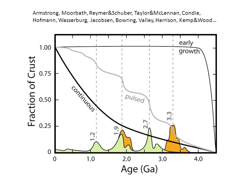 Armstrong, Moorbath, Reymer&Schuber, Taylor&McLennan, Condie, Hofmann, Wasserburg, Jacobsen, Bowring, Valley, Harrison, Kemp&Wood…