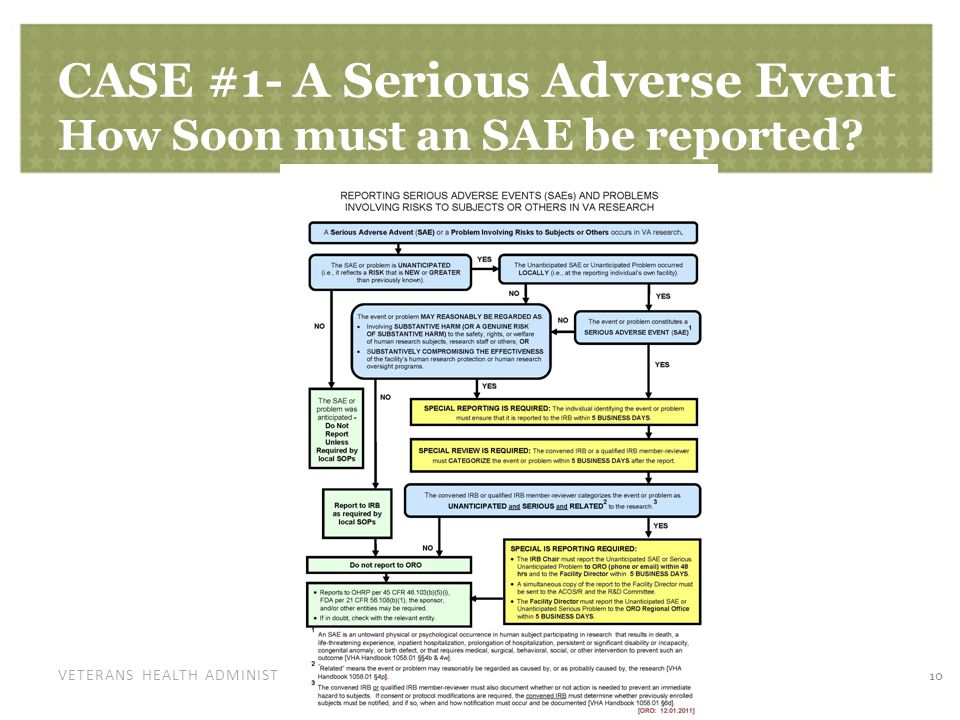 VETERANS HEALTH ADMINISTRATION CASE #1- A Serious Adverse Event How Soon must an SAE be reported? 10