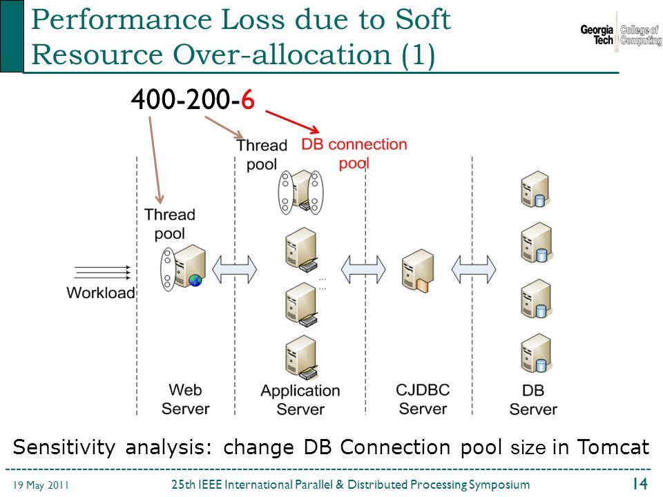 14 25th IEEE International Parallel & Distributed Processing Symposium 19 May 2011 Performance Loss due to Soft Resource Over-allocation (1) Sensitivity analysis: change DB Connection pool size in Tomcat