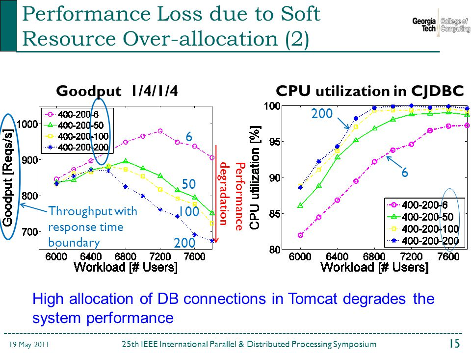 15 25th IEEE International Parallel & Distributed Processing Symposium 19 May Performance degradation Goodput 1/4/1/4CPU utilization in CJDBC Throughput with response time boundary Performance Loss due to Soft Resource Over-allocation (2) High allocation of DB connections in Tomcat degrades the system performance