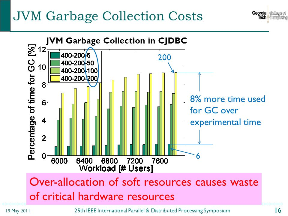 16 25th IEEE International Parallel & Distributed Processing Symposium 19 May 2011 JVM Garbage Collection Costs Over-allocation of soft resources causes waste of critical hardware resources % more time used for GC over experimental time JVM Garbage Collection in CJDBC
